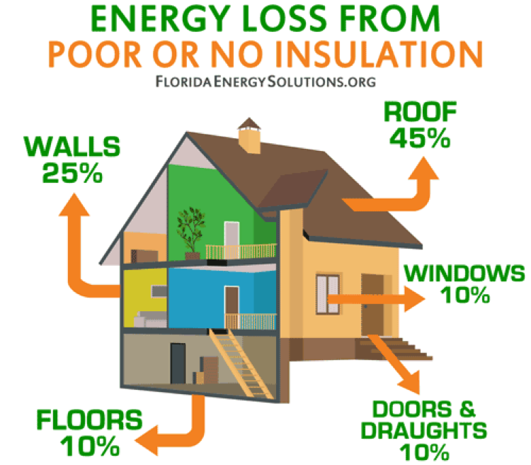 Energy Loss from Poor or No Insulation